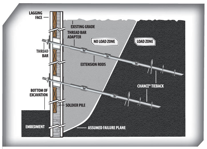 Pacific Helix Distributing - Chance Helical Tieback Anchor Retaining Wall